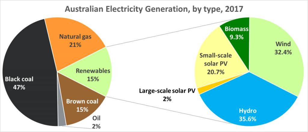 Description: 1280px-Australian_Electricity_Generation,_by_type,_2017